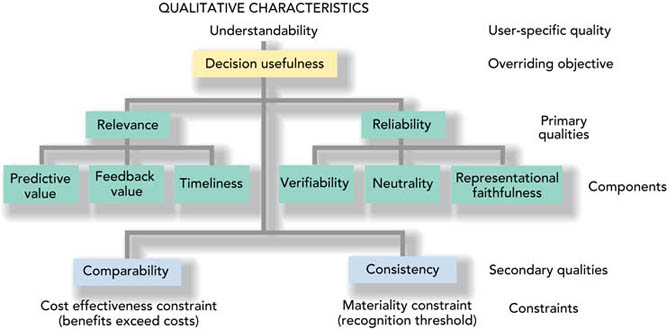 Structure of a dissertation chapters