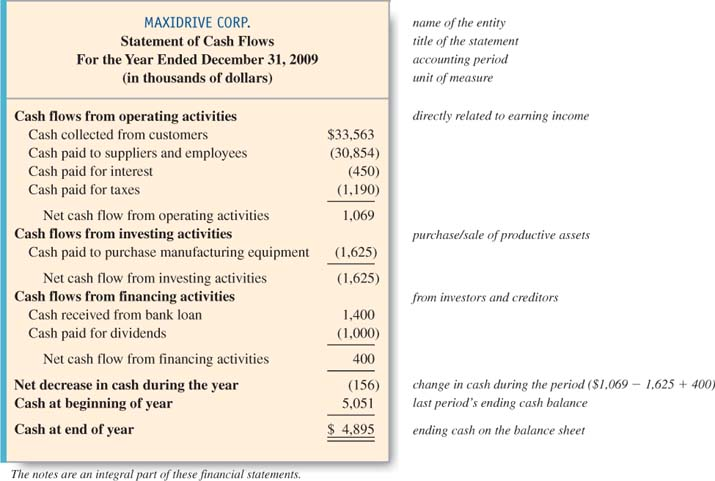 cash flow available for debt service