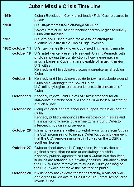 Cuban Missile Crisis Time Line